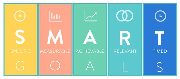 Áp dụng nguyên tắc SMART để xác định mục tiêu bán hàng online