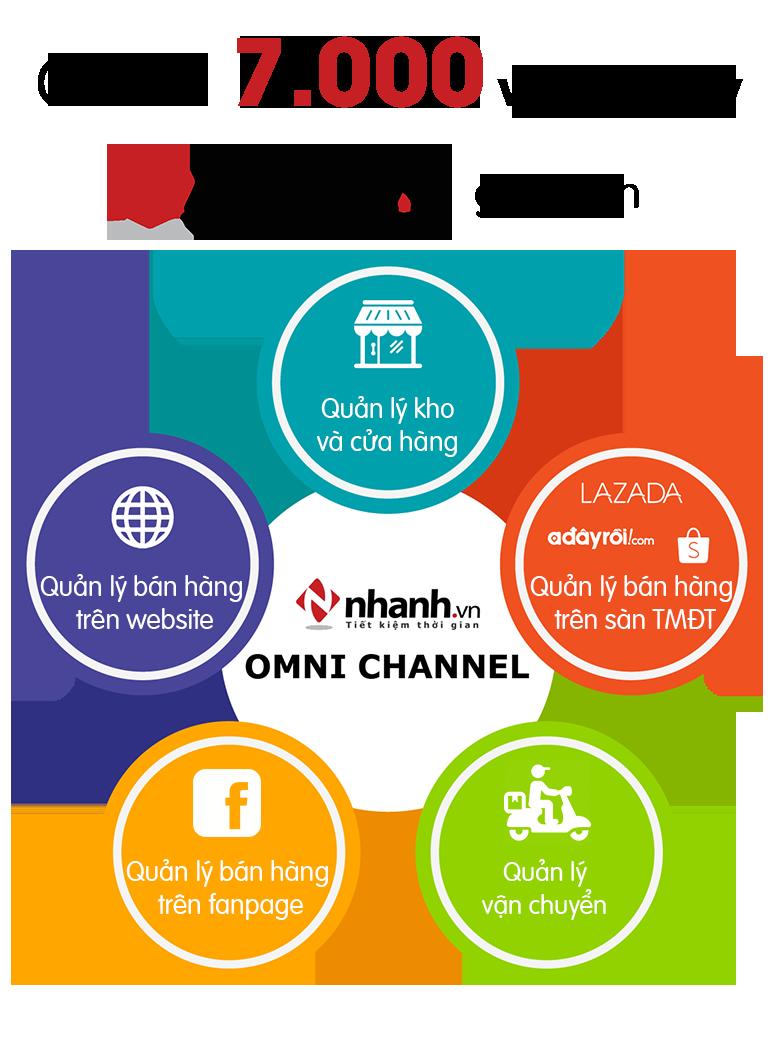 Bán hàng đa kênh với Nhanh.vn