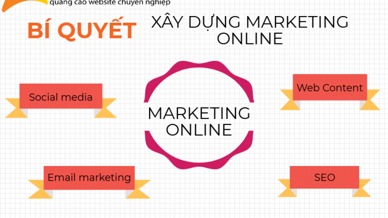 Bí quyết Marketing online